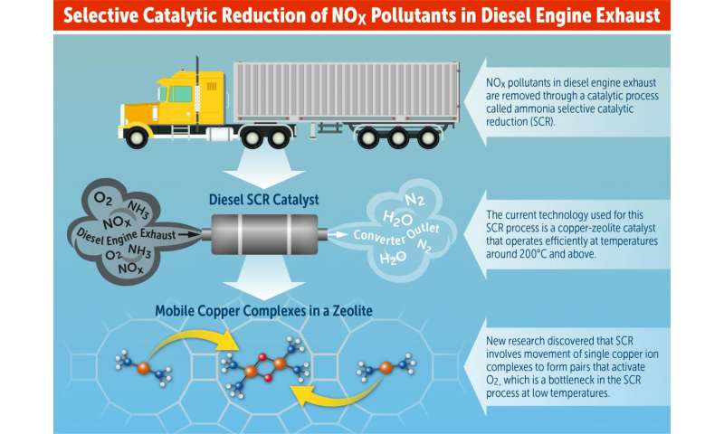 Discovery could lead to new catalyst design to reduce nitrogen oxides in diesel exhaust