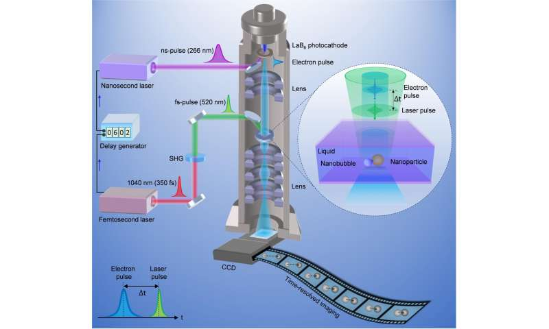 Using four-dimensional electron microscopy to track diffusion of nanoparticles in a liquid