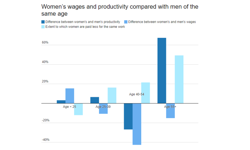 Women paid less for same contribution to work, and sexism is to blame – study