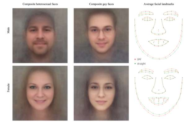 Can a photo spot your sexuality? Research points to power of deep neural networks