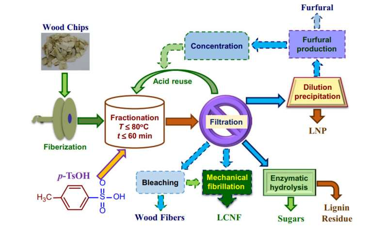 Delignification of wood samples using p-toluenesulfonic acid as a recyclable hydrotrope