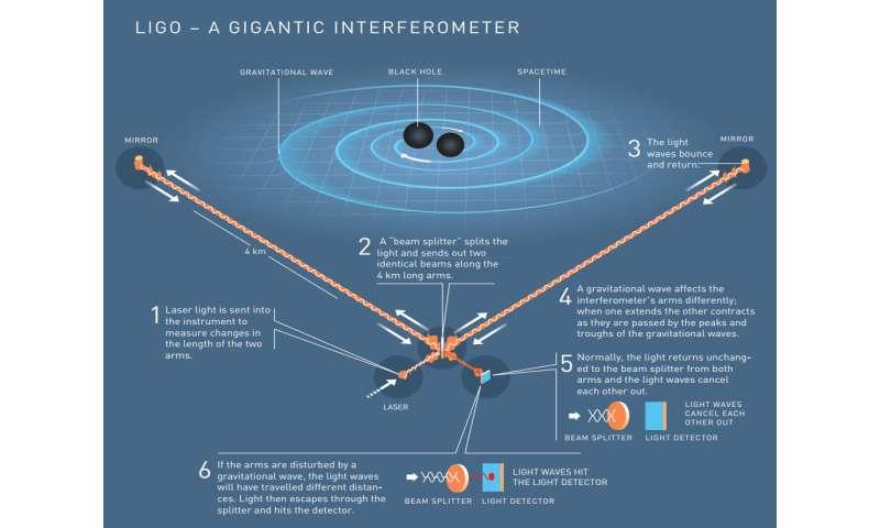 LIGO, gravitational waves