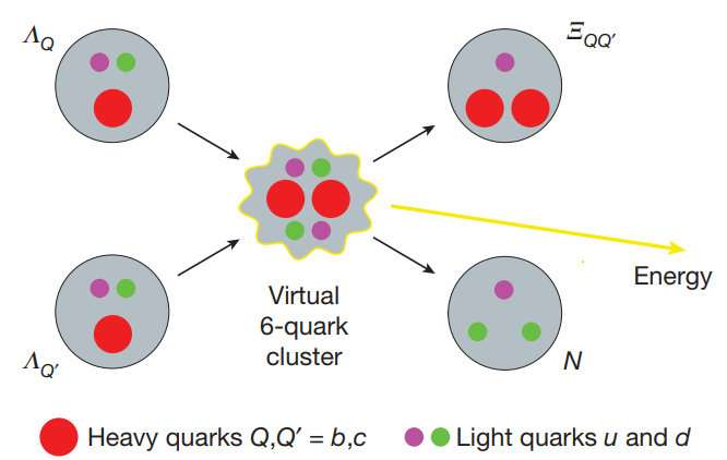 Theoretical quark fusion found to be more powerful than hydrogen fusion