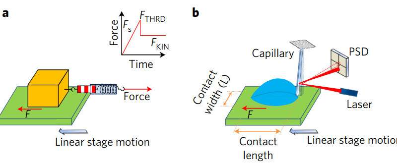 Droplet friction found to be similar to that of solid objects