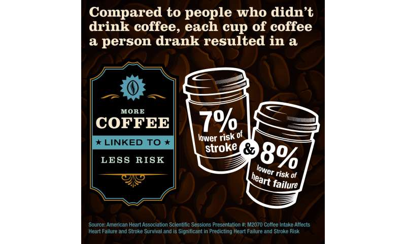 Drinking coffee may be associated with reduced risk of heart failure and stroke