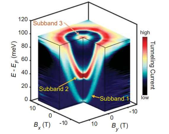 Scientists invent technique to map energy and momentum of electrons beneath a material's surface