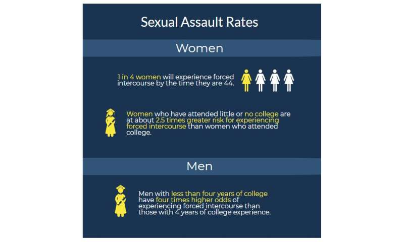 Sexual assault worse for those who don't attend college