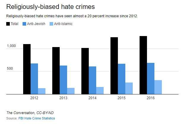 What the latest FBI data do and do not tell us about hate crimes in the US