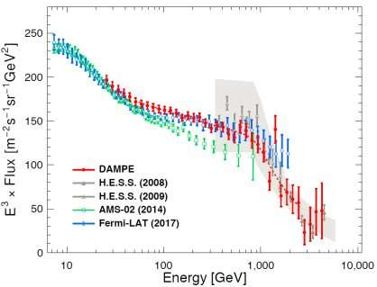 First finding of China's DAMPE may shed light on dark matter research