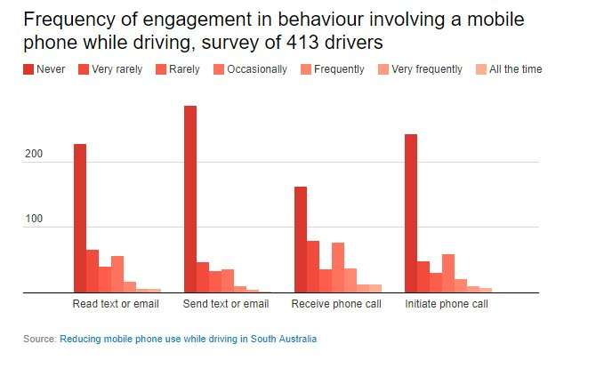 Young workers are most likely to use their phones while driving – here's how we can change that