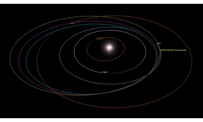 Astronomers complete first international asteroid tracking exercise