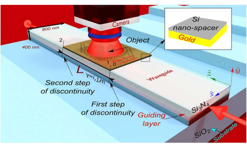 Researchers camouflage an optical chip rendering it invisible