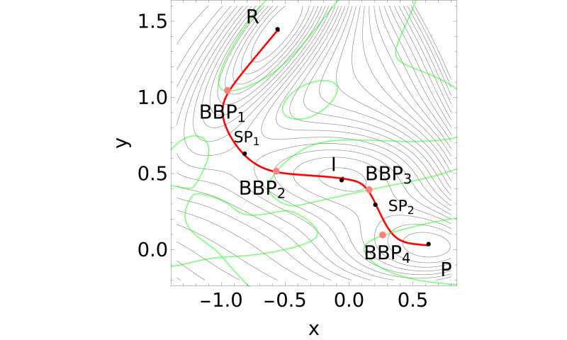 New algorithm finds the optimal bond breaking point for single molecules