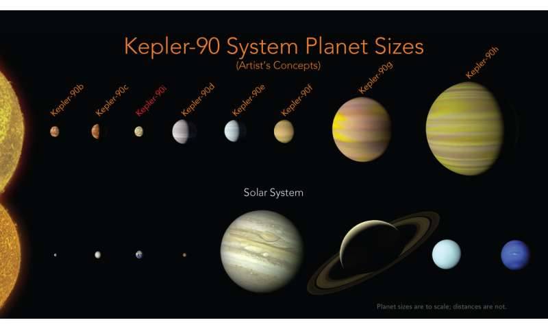 Discovery of new planet reveals distant solar system to rival our own