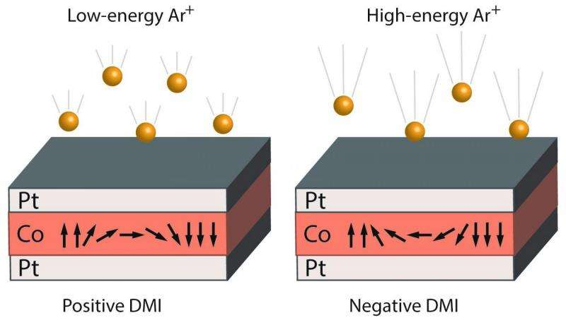 Researchers find new way to manipulate magnetism
