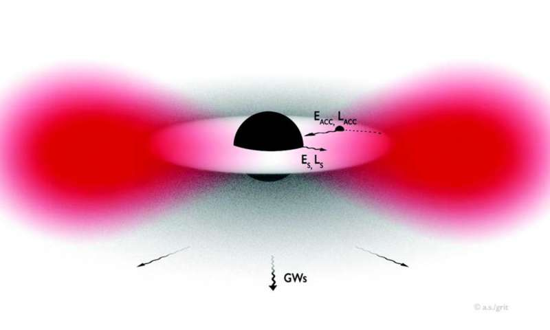 Gravitational wave detectors could shed light on dark matter
