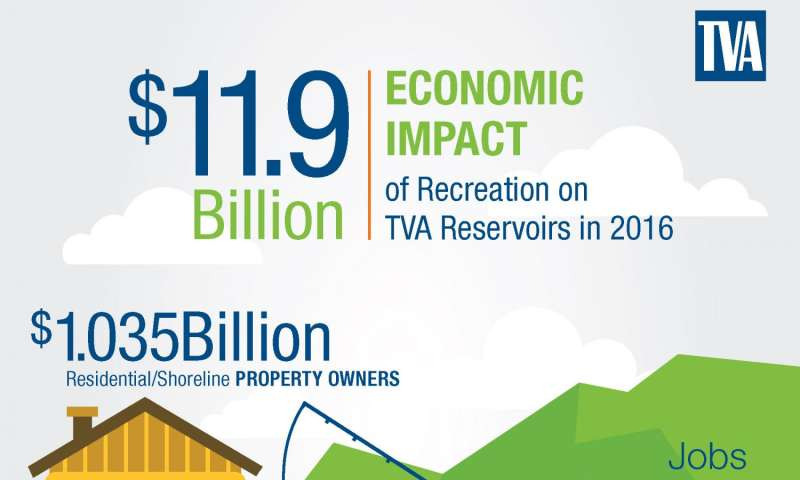 New study finds $1m-per-mile economic impact of TVA reservoirs