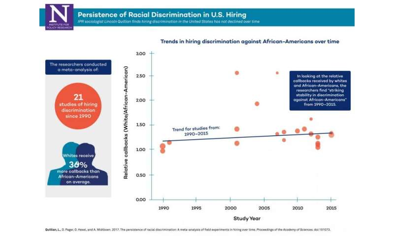 Research finds entrenched hiring bias against African-Americans