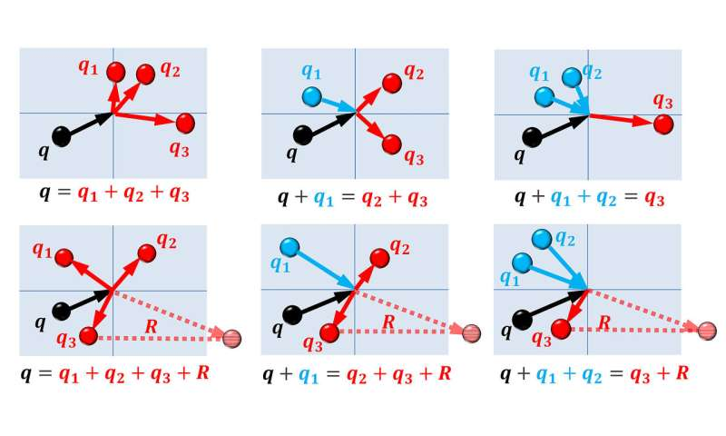 Researchers solve 'four-phonon' thermal-conductivity obstacle key to tech applications