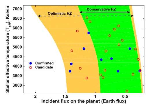 A catalog of habitable zone exoplanets