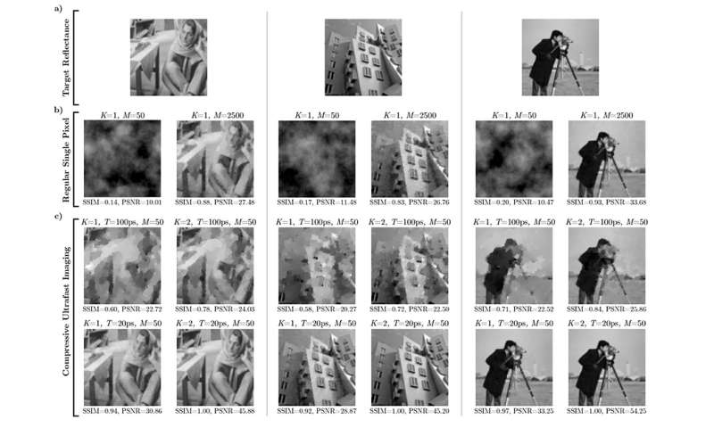 A faster single-pixel camera: New technique greatly reduces the number of exposures necessary for 'lensless imaging'