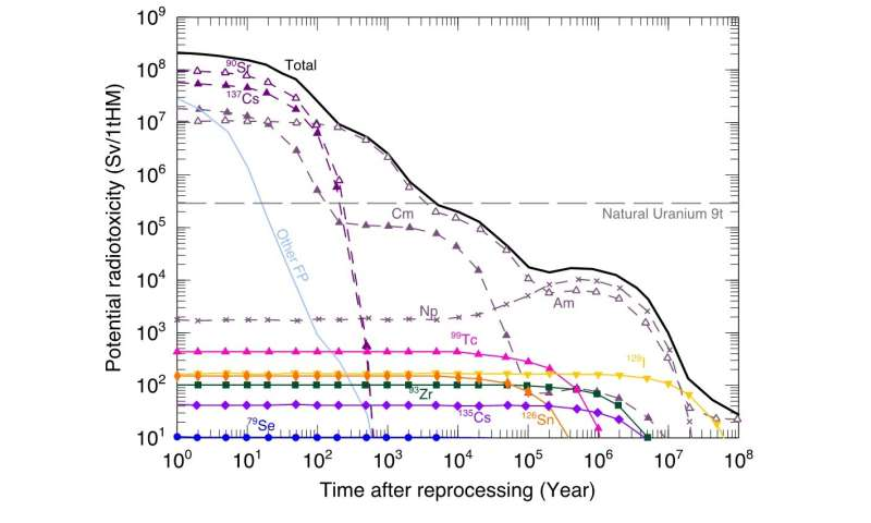 A fast reactor system to shorten the lifetime of long-lived fission products