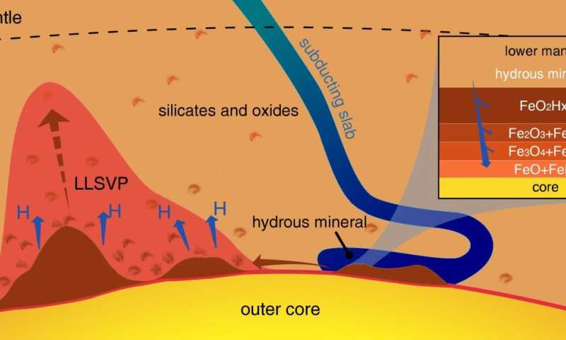 A huge hydrogen generator at the Earth's core-mantle boundary