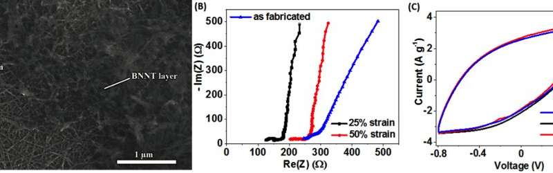 All-nanotube stretchable supercapacitor with low equivalent series resistance