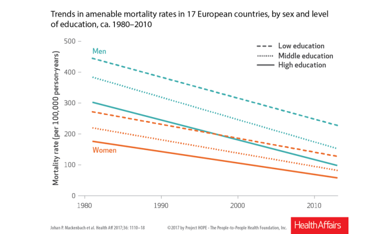 Amenable death in Europe: Health care expenditure decreases mortality rates