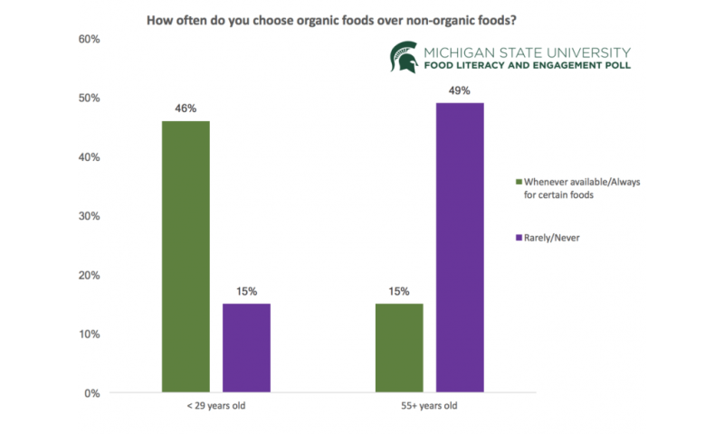 Americans are confused about food and unsure where to turn for answers, survey shows