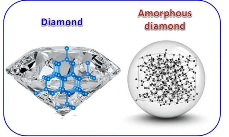 Amorphous diamond synthesized
