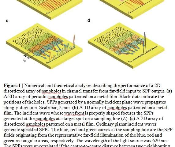 A multi-channel nano-optical device dramatically increases the parallel processing speed