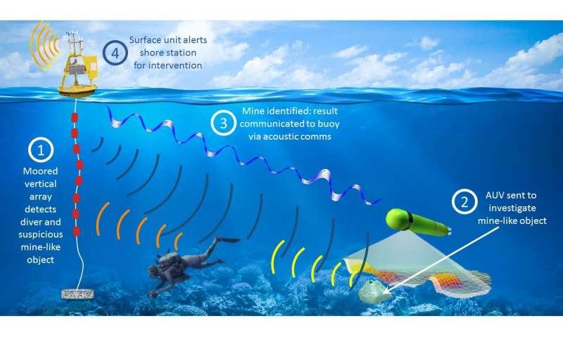 An advanced autonomous platform for securing marine infrastructures