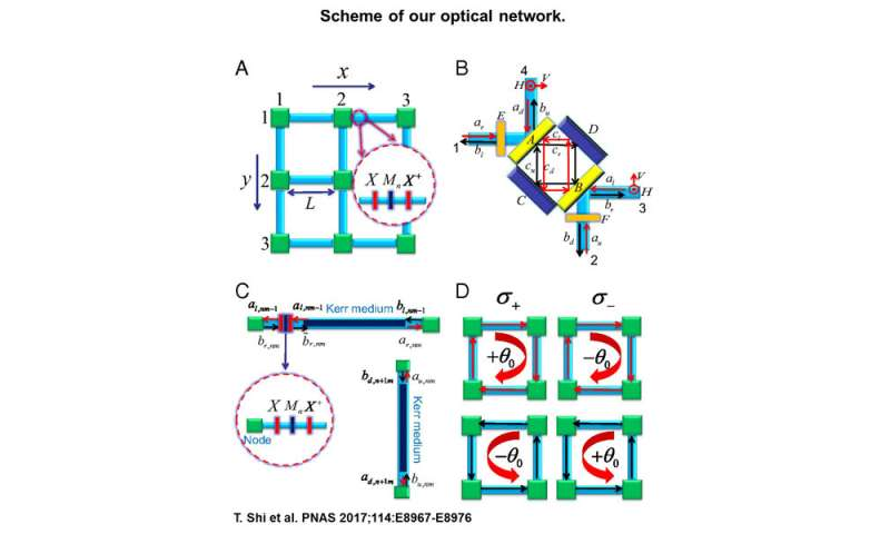 A new concept for a unidirectional waveguide