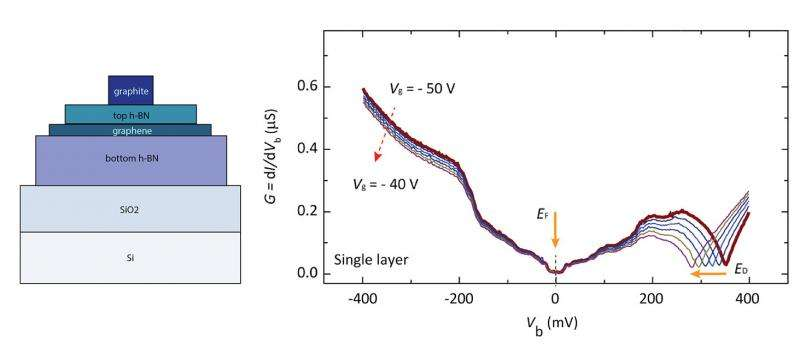 A new platform to study graphene's electronic properties