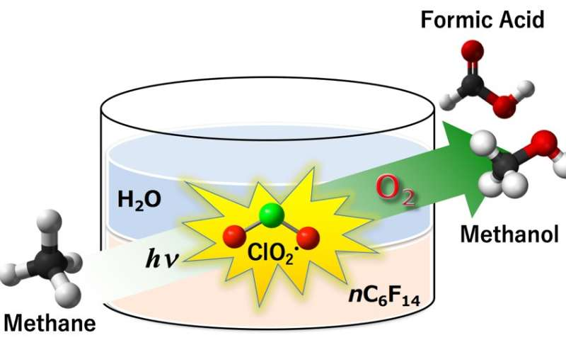 A radical approach to methane oxidation into methanol