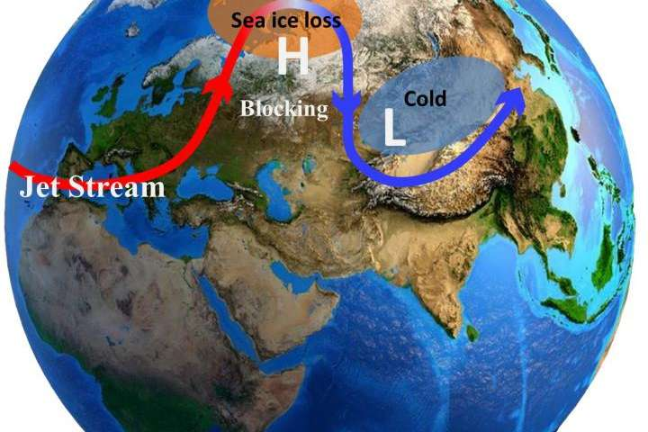 Arctic warming to increase Eurasian extreme cold events