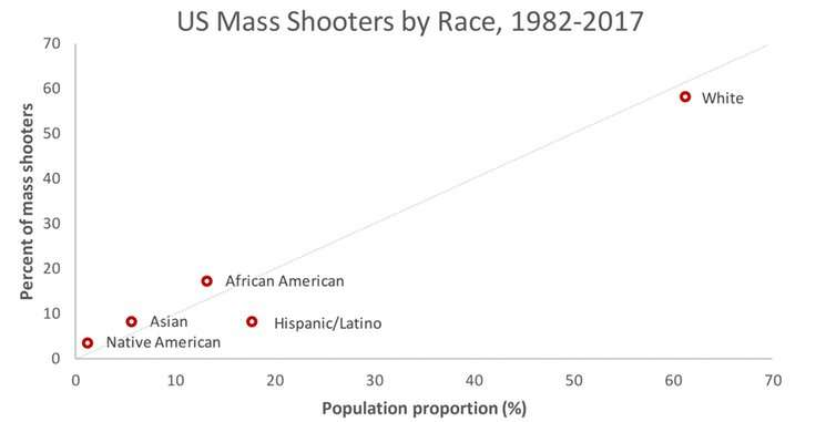Are mass shootings a white man's problem?