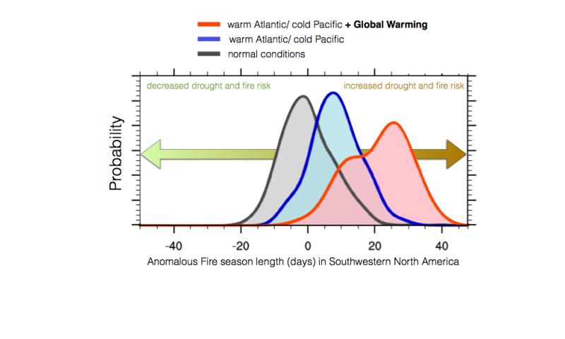 Atlantic/Pacific ocean temperature difference fuels US wildfires