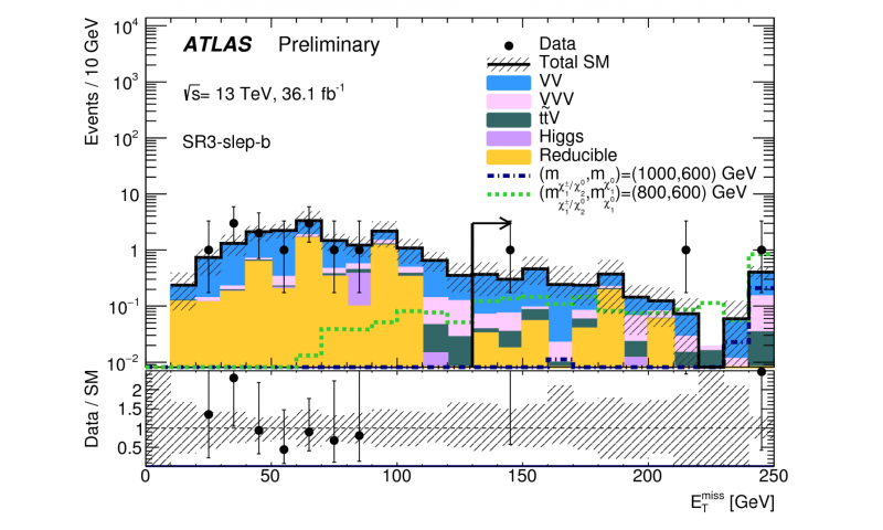 ATLAS releases new results in search for weakly-interacting supersymmetric particles