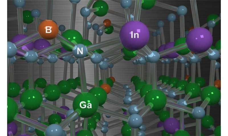 Atomistic calculations predict that boron incorporation increases the efficiency of LEDs