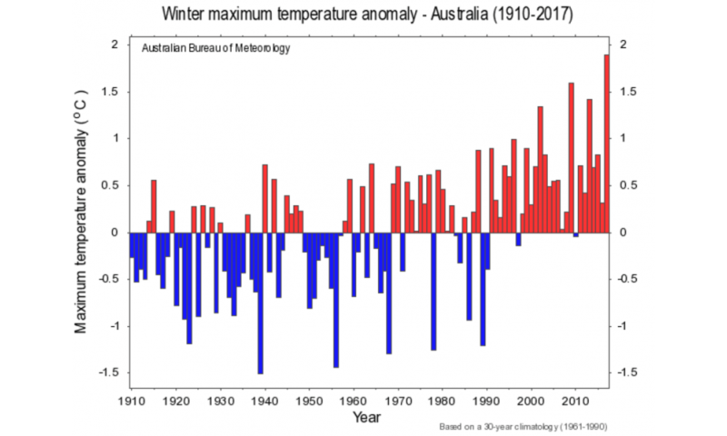 Australia's record-breaking winter warmth linked to climate change