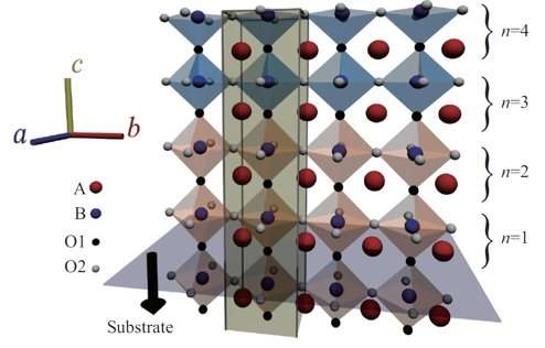 Bayesian probability-based computer program rolls the dice on perovskite interfaces