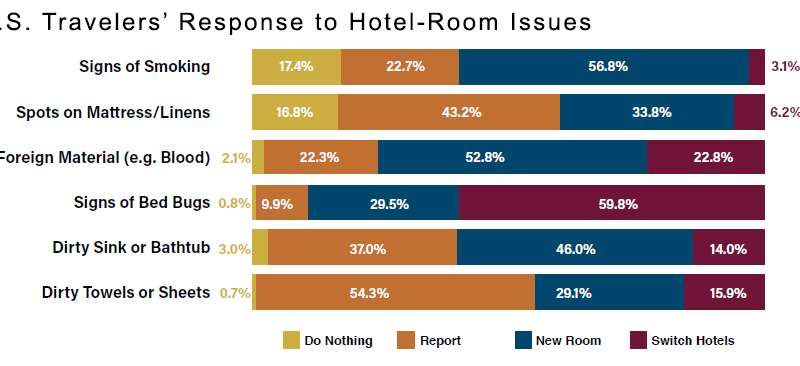 Bed bug awareness poor among US travelers, but reactions are strong