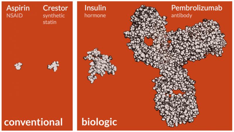 Biologics—the pricey drugs transforming medicine