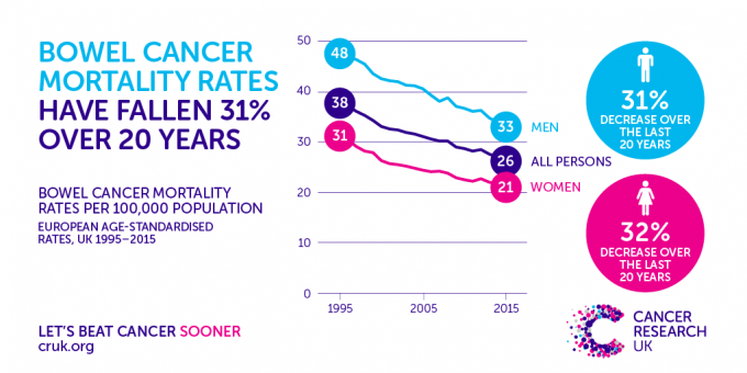 Bowel Cancer Deaths Drop By A Third In 20 Years