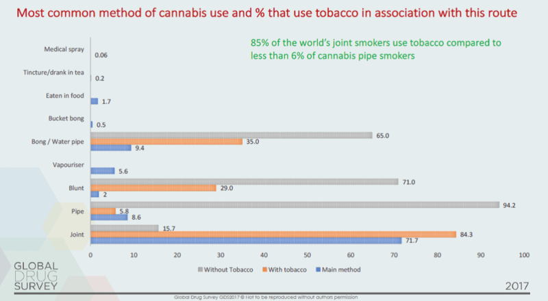 Cannabis isn't the health problem—it's the tobacco you mix with it