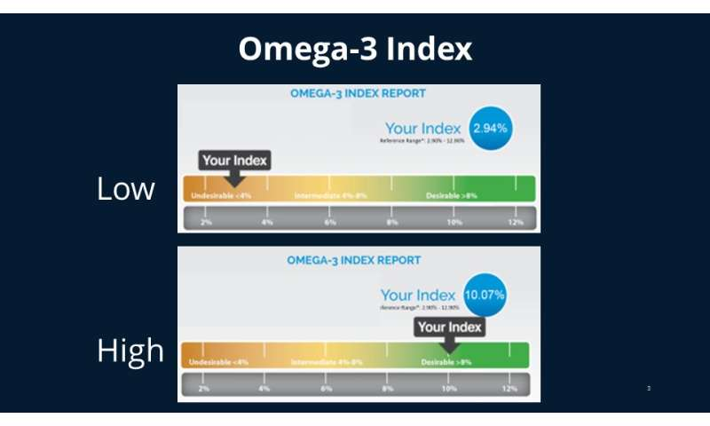 Can omega-3 help prevent Alzheimer's disease? Brain SPECT imaging shows possible link