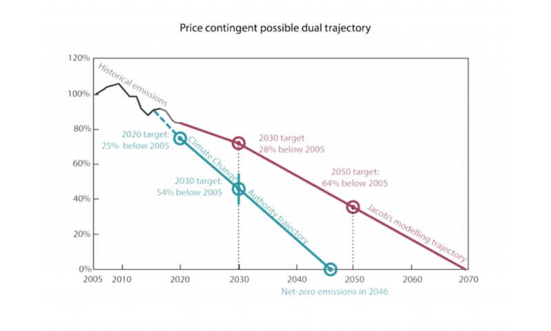 Can two clean energy targets break the deadlock of energy and climate policy?