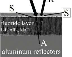 Coated mirrors achieve record-setting far ultraviolet reflectance levels